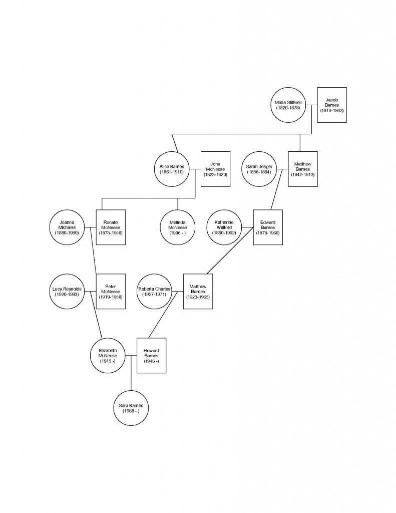 Dream Series family tree